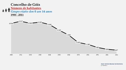 Góis - Número de habitantes (0-14 anos) 1900-2011