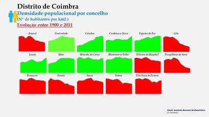 Distrito de Coimbra – Densidade populacional dos concelhos (global)