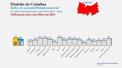 Distrito de Coimbra – Índice de sustentabilidade potencial 2011