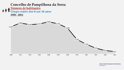 Pampilhosa da Serra - Número de habitantes (0-14 anos) 1900-2011