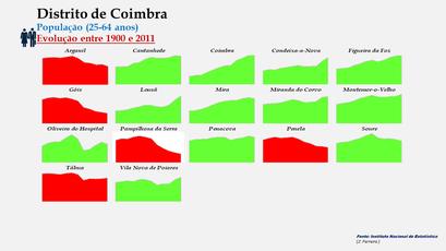 Distrito de Coimbra - Evolução do número de habitantes dos concelhos entre 1900 e 2011 (25-64 anos)