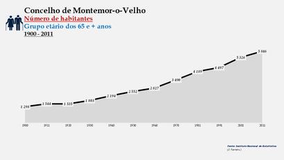 Montemor-o-Velho - Número de habitantes (65 e + anos) 1900-2011
