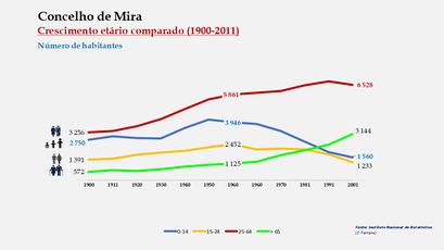 Mira - Distribuição da população por grupos etários (comparada) 1900-2011