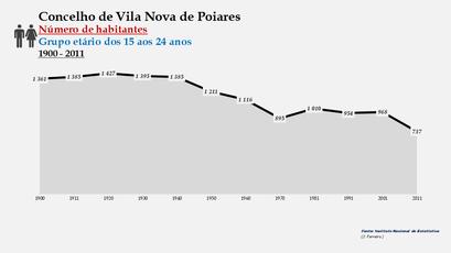 Vila Nova de Poiares - Número de habitantes (15-24 anos) 1900-2011