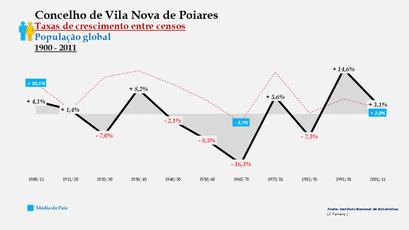 Vila Nova de Poiares – Taxa de crescimento populacional entre censos (global) 1900-2011
