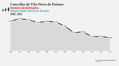 Vila Nova de Poiares - Número de habitantes (0-14 anos) 1900-2011