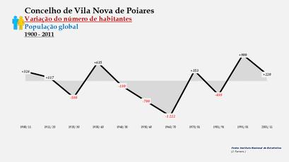 Vila Nova de Poiares - Variação do número de habitantes (global) 1900-2011