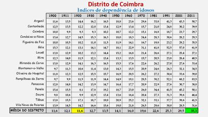 Distrito de Coimbra – Índice de dependência de idosos