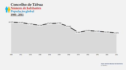 Tábua - Número de habitantes (global) 1900-2011