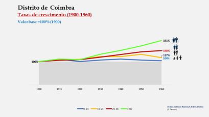 Distrito de Coimbra – Crescimento da população no período de 1900 a 1960