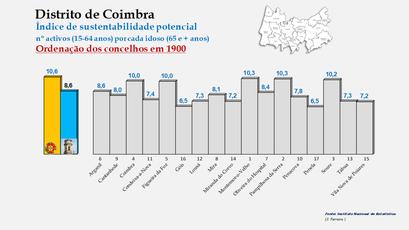 Distrito de Coimbra – Índice de sustentabilidade potencial 1900