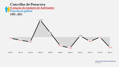 Penacova - Variação do número de habitantes (global) 1900-2011