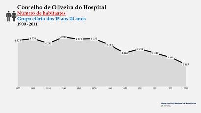 Oliveira do Hospital - Número de habitantes (15-24 anos) 1900-2011