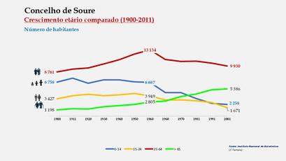Soure  - Distribuição da população por grupos etários (comparada) 1900-2011