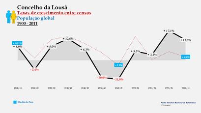 Lousã – Taxa de crescimento populacional entre censos (global) 1900-2011