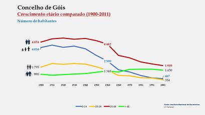 Góis - Distribuição da população por grupos etários (comparada) 1900-2011