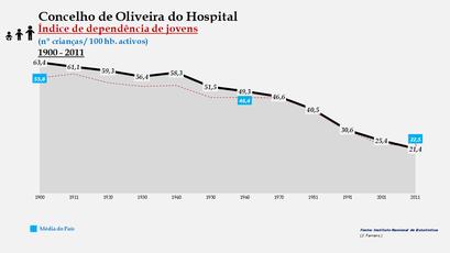 Oliveira do Hospital - Índice de dependência de jovens 1900-2011