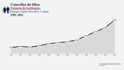 Mira - Número de habitantes (65 e + anos) 1900-2011