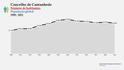 Cantanhede - Número de habitantes (global) 1900-2011