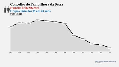 Pampilhosa da Serra - Número de habitantes (15-24 anos) 1900-2011