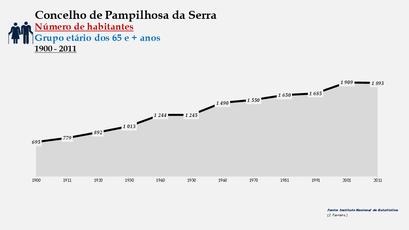 Pampilhosa da Serra - Número de habitantes (65 e + anos) 1900-2011