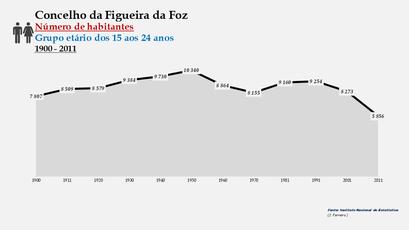 Figueira da Foz - Número de habitantes (15-24 anos) 1900-2011