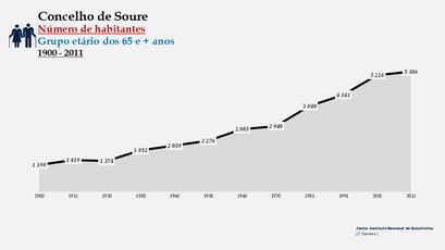 Soure - Número de habitantes (65 e + anos) 1900-2011