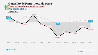 Pampilhosa da Serra – Taxa de crescimento populacional entre censos (global) 1900-2011