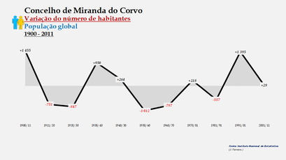 Miranda do Corvo - Variação do número de habitantes (global) 1900-2011