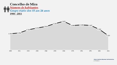 Mira - Número de habitantes (15-24 anos) 1900-2011