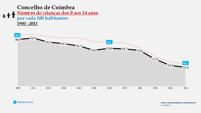 Coimbra - Evolução da percentagem do grupo etário dos 0 aos 14 anos, entre 1900 e 2011