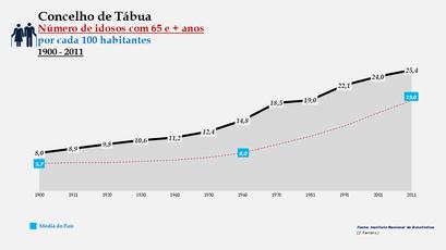Tábua - Índice de sustentabilidade potencial 1900-2011