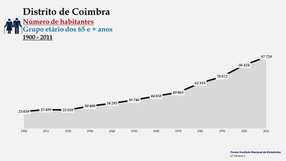 Distrito de Coimbra - Número de habitantes (65 e + anos)