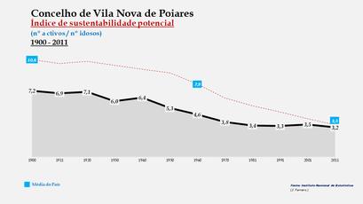 Vila Nova de Poiares - Índice de sustentabilidade potencial 1900-2011