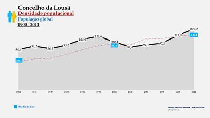 Lousã - Densidade populacional (global) 1900-2011