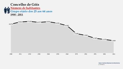 Góis - Número de habitantes (25-64 anos) 1900-2011