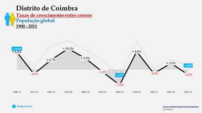 Distrito de Coimbra - Taxas de crescimento entre censos (global)
