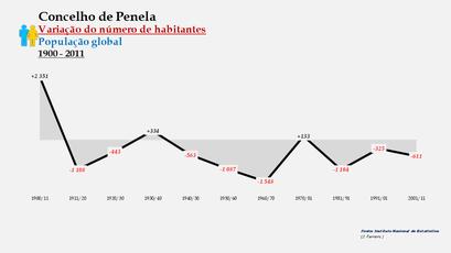 Penela - Variação do número de habitantes (global) 1900-2011