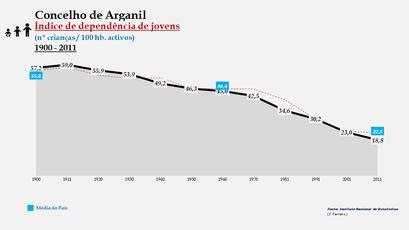 Arganil - Índice de dependência de jovens 1900-2011