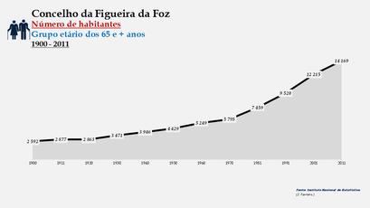 Figueira da Foz - Número de habitantes (65 e + anos) 1900-2011