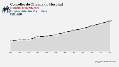 Oliveira do Hospital - Número de habitantes (65 e + anos) 1900-2011