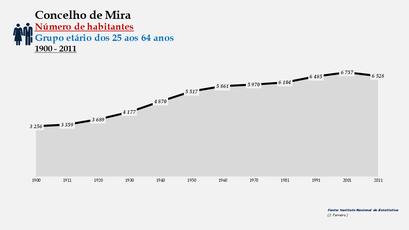 Mira - Número de habitantes (25-64 anos) 1900-2011