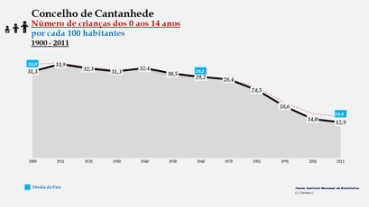 Cantanhede - Evolução da percentagem do grupo etário dos 0 aos 14 anos, entre 1900 e 2011