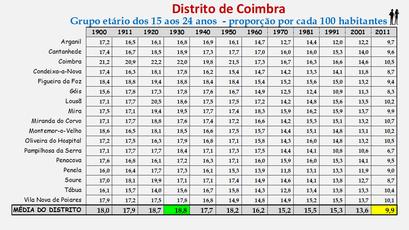Distrito de Coimbra – Grupo etário dos 15 aos 24 anos