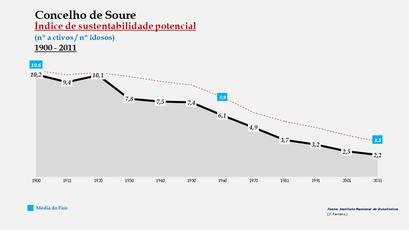 Soure  - Índice de sustentabilidade potencial 1900-2011