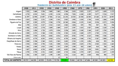 Distrito de Coimbra – Número de habitantes dos concelhos constantes do censos realizados entre 1900 e 2011 (15-24 anos)