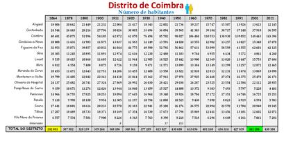Distrito de Coimbra – Número de habitantes dos concelhos constantes do censos realizados entre 1900 e 2011 (global)