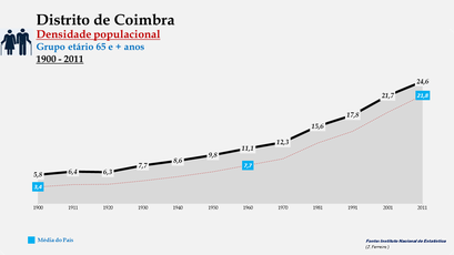 Distrito de Coimbra - Densidade populacional (65 e + anos)