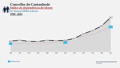 Cantanhede - Índice de dependência de idosos 1900-2011