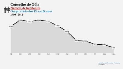 Góis - Número de habitantes (15-24 anos) 1900-2011